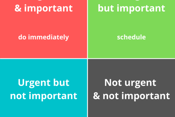 A grid of four squares divided into urgent & important, not urgent but important, urgent but not important, and not urgent & not important